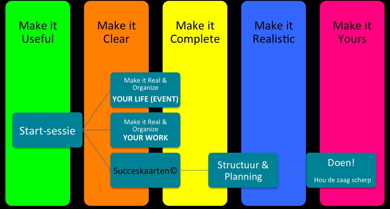 Smartshape_5 stappen_scheiding